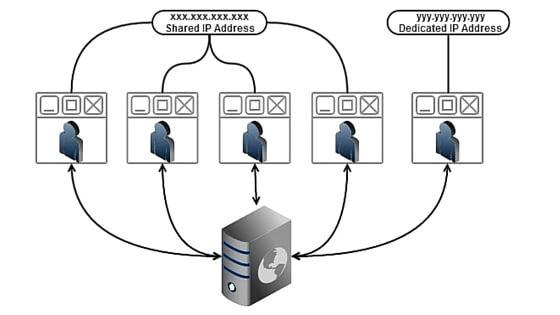 Shared IP VS Dedicated IP