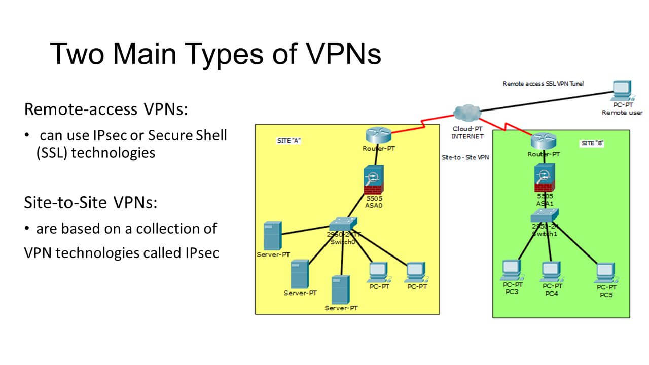 Two+Main+Types+of+VPNs+Remote-access+VPNs-+Site-to-Site+VPNs-