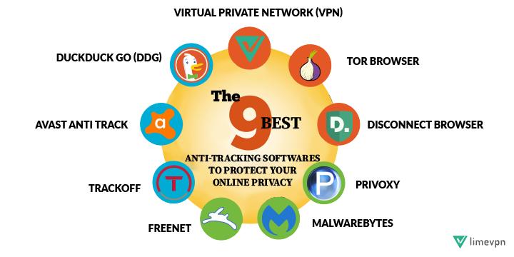 Anti Tracking Softwares limeVPN