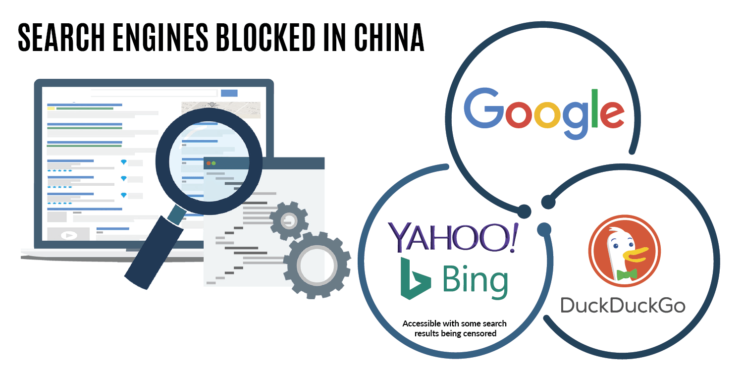 Search Engines blocked in China