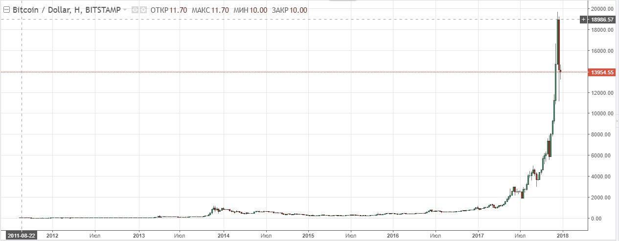 Bitcoins Worth chart