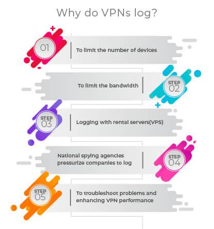 Why VPN do Logs