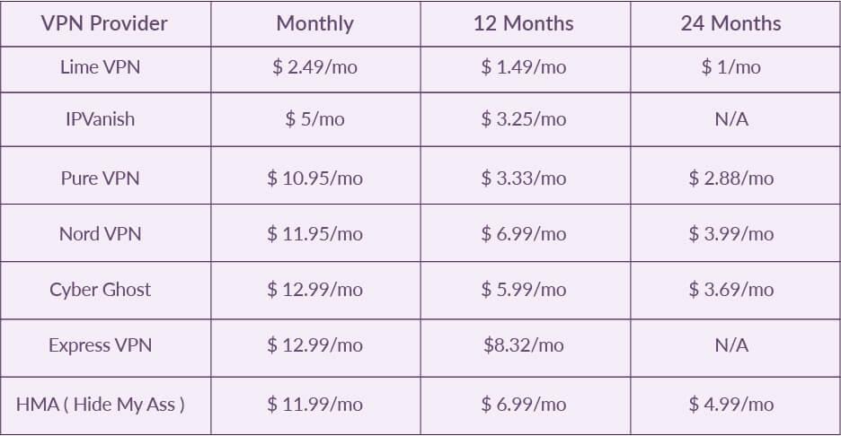 Cheapest monthly VPN comparison
